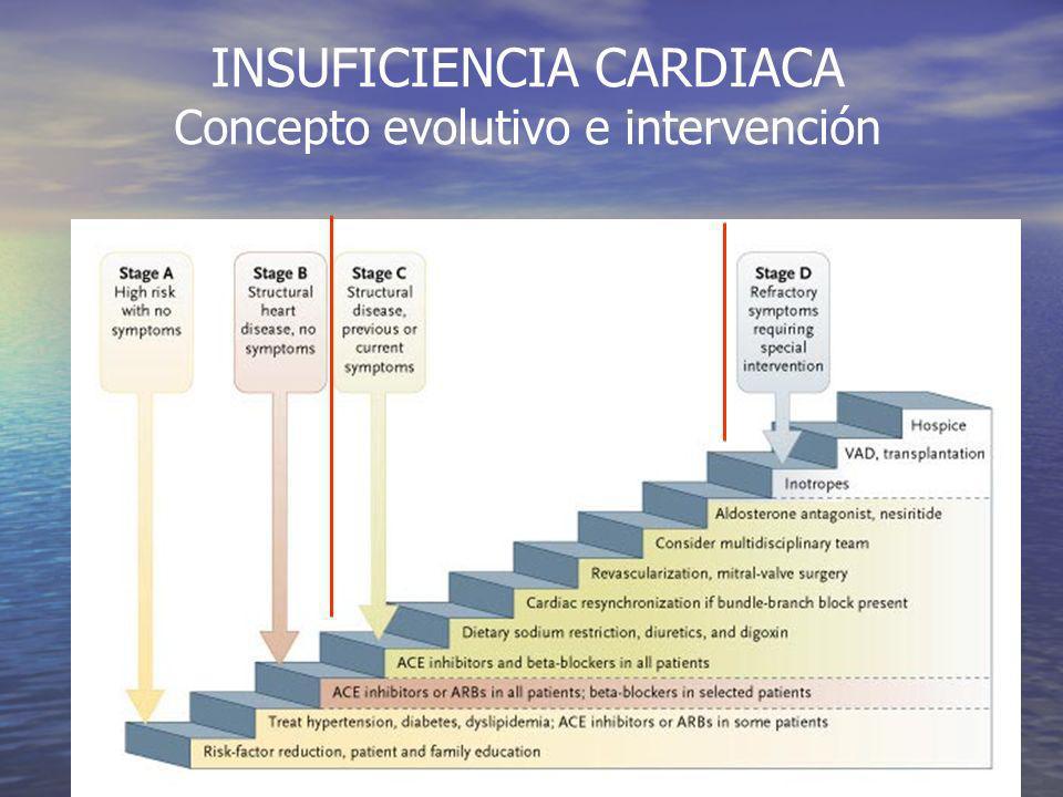 INSUFICIENCIA CARDIACA Problema DIAGNOSTICO Disnea aguda con Rx tórax anodina: TEP