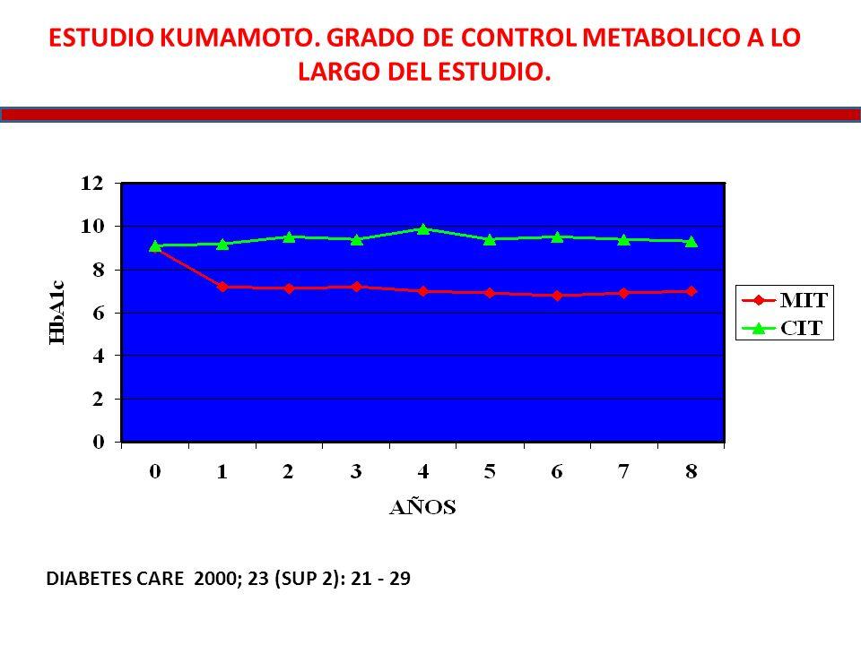 ESTUDIO KUMAMOTO. GRADO DE CONTROL METABOLICO A LO LARGO DEL ESTUDIO. DIABETES CARE 2000; 23 (SUP 2): 21 - 29