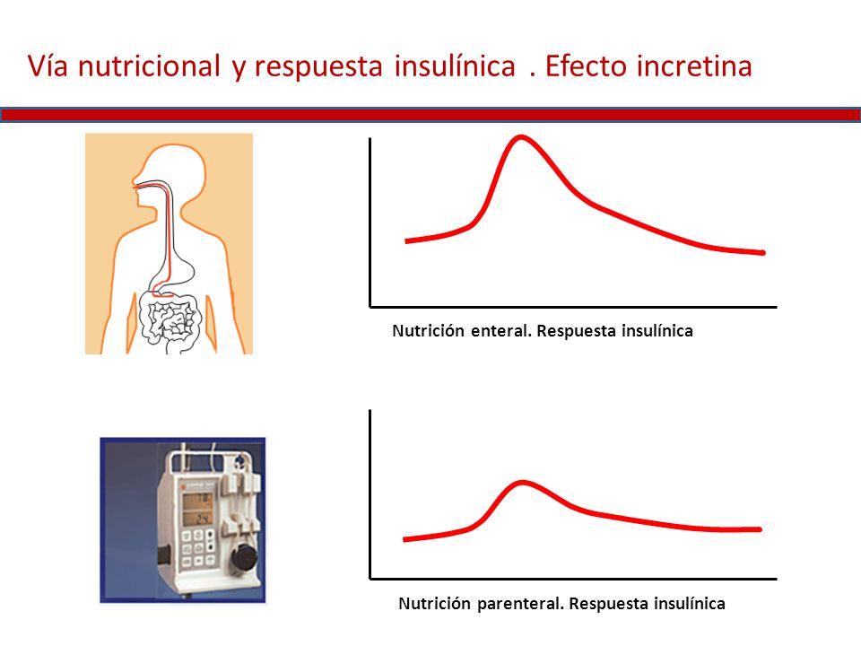 Nutrición enteral. Respuesta insulínica Nutrición parenteral. Respuesta insulínica Vía nutricional y respuesta insulínica. Efecto incretina
