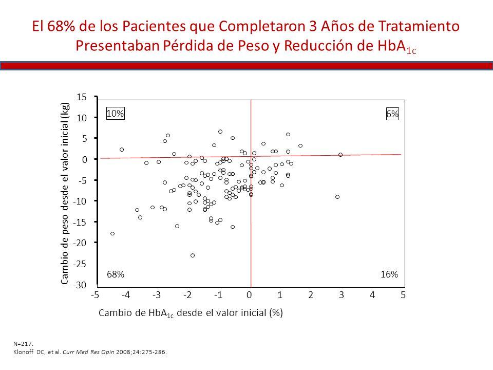 El 68% de los Pacientes que Completaron 3 Años de Tratamiento Presentaban Pérdida de Peso y Reducción de HbA 1c N=217. Klonoff DC, et al. Curr Med Res