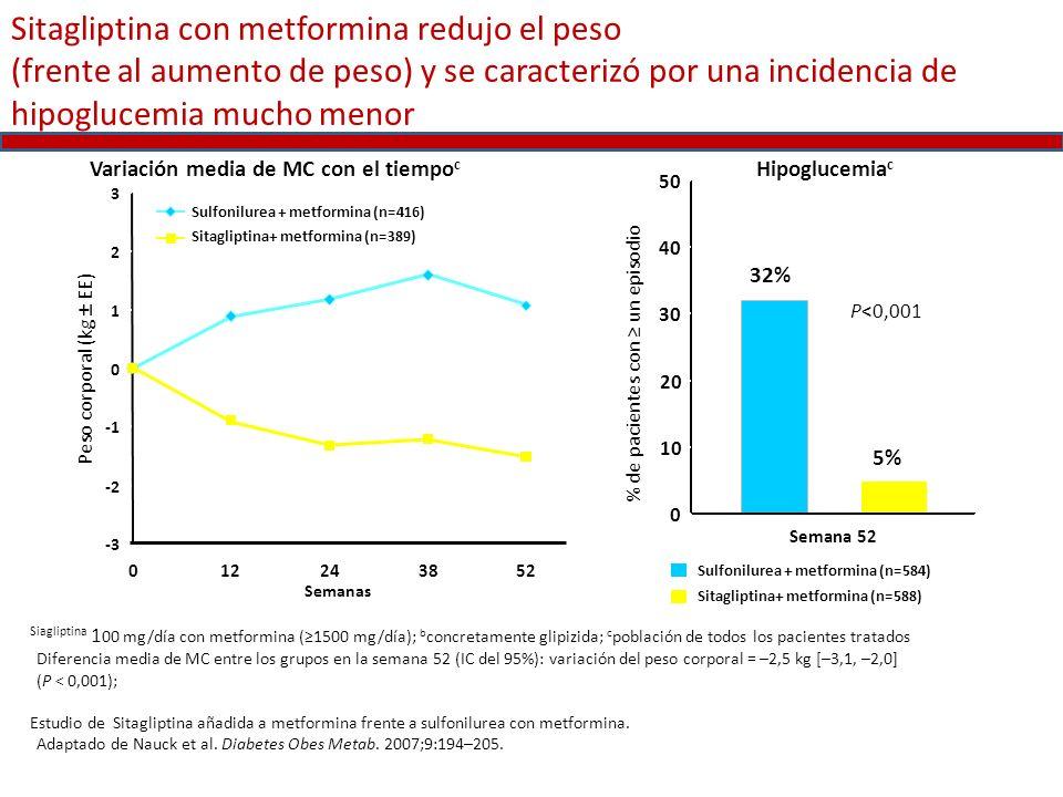 Sitagliptina con metformina redujo el peso (frente al aumento de peso) y se caracterizó por una incidencia de hipoglucemia mucho menor Siagliptina 1 0