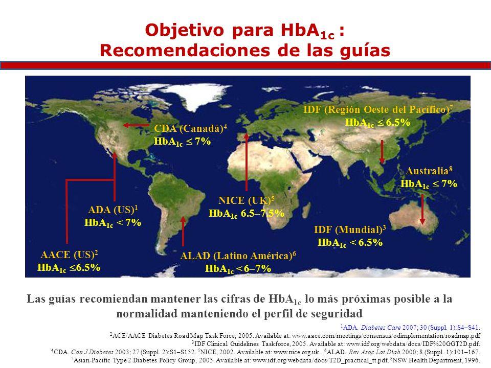 ADA (US) 1 HbA 1c < 7% IDF (Mundial) 3 HbA 1c < 6.5% CDA (Canadá) 4 HbA 1c 7% NICE (UK) 5 HbA 1c 6.5–7.5% AACE (US) 2 HbA 1c 6.5% ALAD (Latino América