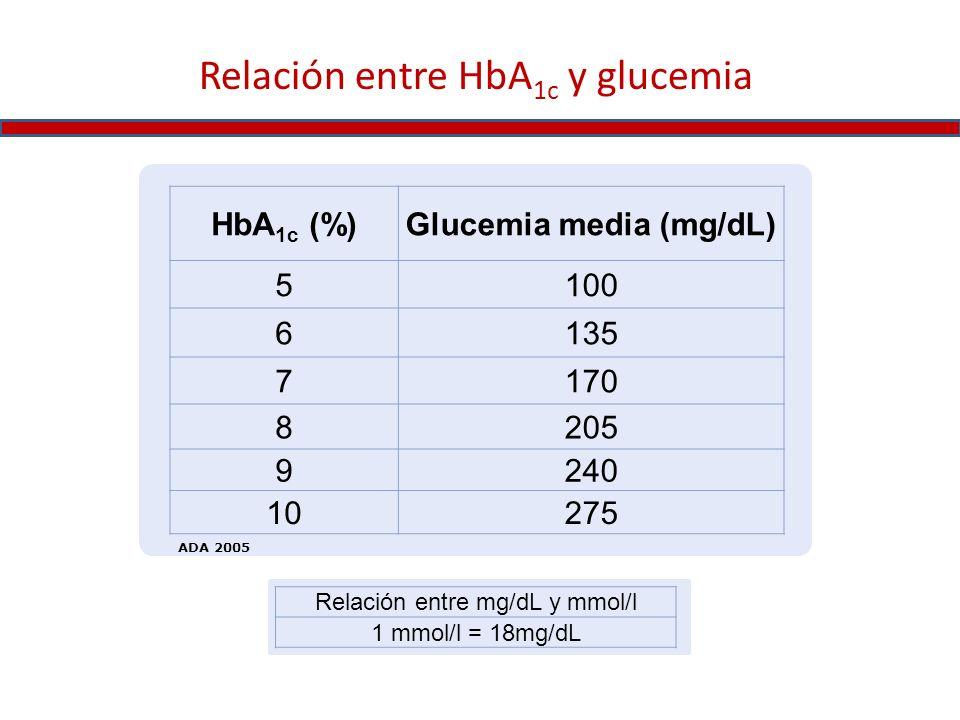 Relación entre HbA 1c y glucemia HbA 1c (%)Glucemia media (mg/dL) 5100 6135 7170 8205 9240 10275 Relación entre mg/dL y mmol/l 1 mmol/l = 18mg/dL ADA