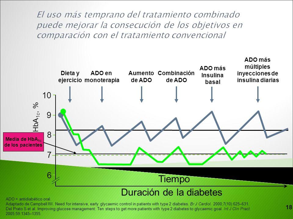 HbA 1c, % 7 6 9 8 10 Media de HbA 1c de los pacientes Duración de la diabetes ADO en monoterapia Dieta y ejercicio Combinación de ADO Aumento de ADO A