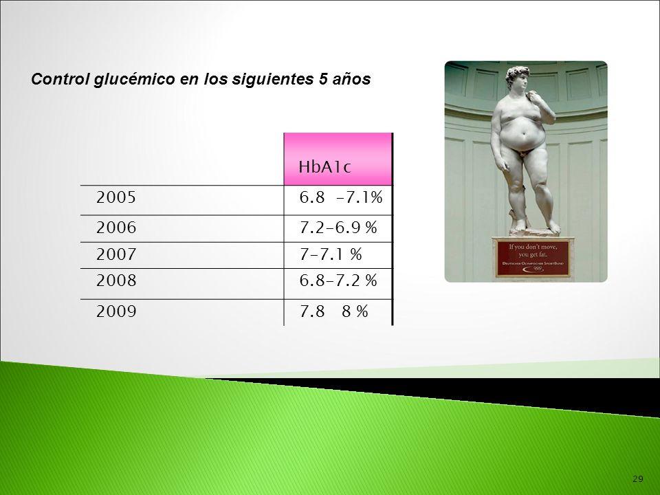 29 Control glucémico en los siguientes 5 años HbA1c 20056.8 -7.1% 20067.2-6.9 % 20077-7.1 % 20086.8-7.2 % 20097.8 8 %