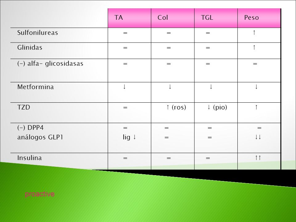 TAColTGLPeso Sulfonilureas = = = Glinidas = = = (-) alfa- glicosidasas = = = = Metformina TZD = (ros) (pio) (-) DPP4 análogos GLP1 = lig = = Insulina