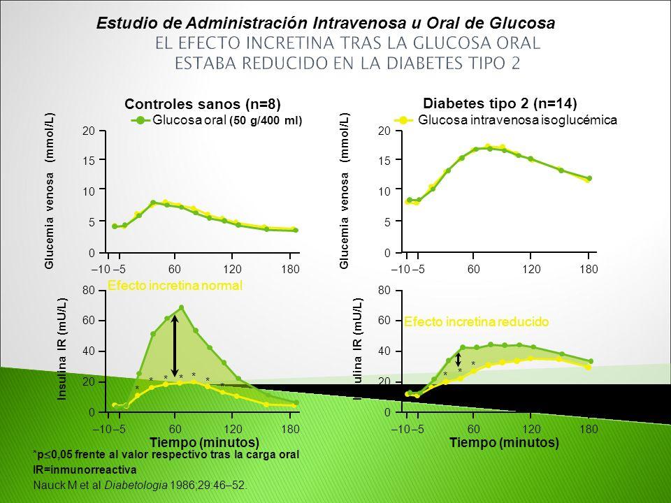 *p 0,05 frente al valor respectivo tras la carga oral IR=inmunorreactiva Nauck M et al Diabetologia 1986;29:46–52. Efecto incretina reducido Efecto in