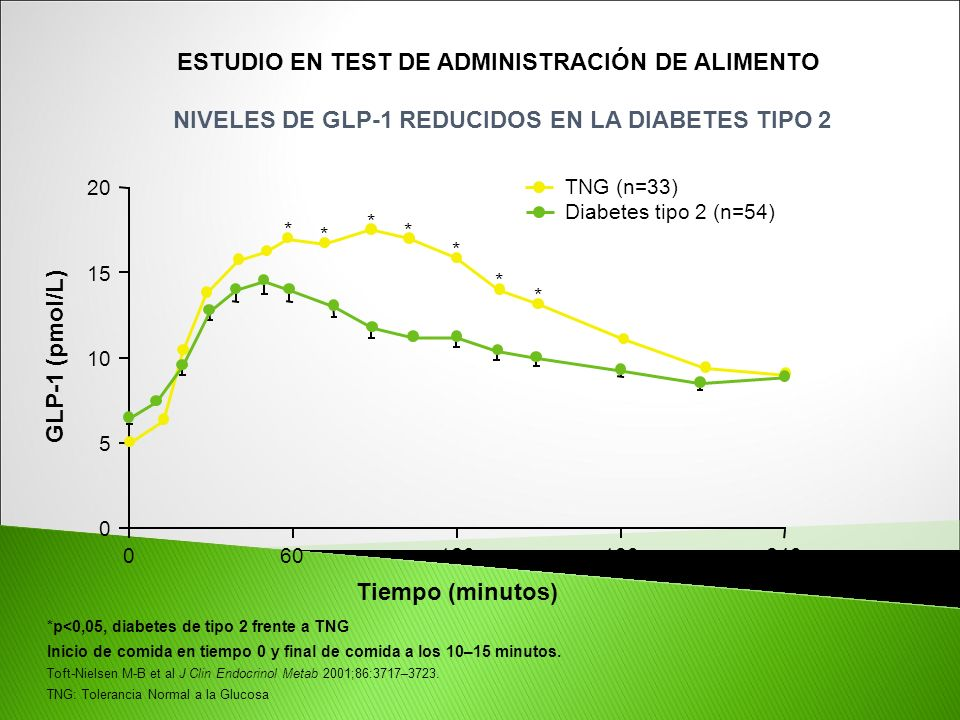 * * * * * * *p<0,05, diabetes de tipo 2 frente a TNG Inicio de comida en tiempo 0 y final de comida a los 10–15 minutos. Toft-Nielsen M-B et al J Clin