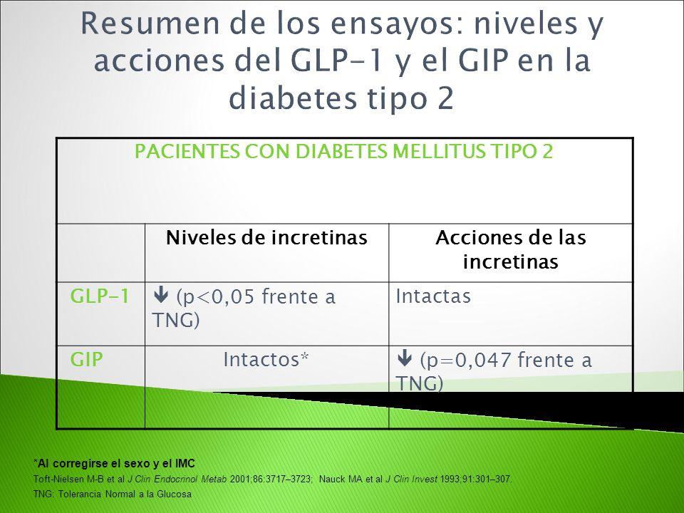 PACIENTES CON DIABETES MELLITUS TIPO 2 Niveles de incretinasAcciones de las incretinas GLP-1 (p<0,05 frente a TNG) Intactas GIPIntactos* (p=0,047 fren