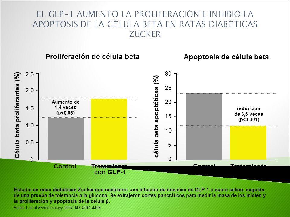 Estudio en ratas diabéticas Zucker que recibieron una infusión de dos días de GLP-1 o suero salino, seguida de una prueba de tolerancia a la glucosa.
