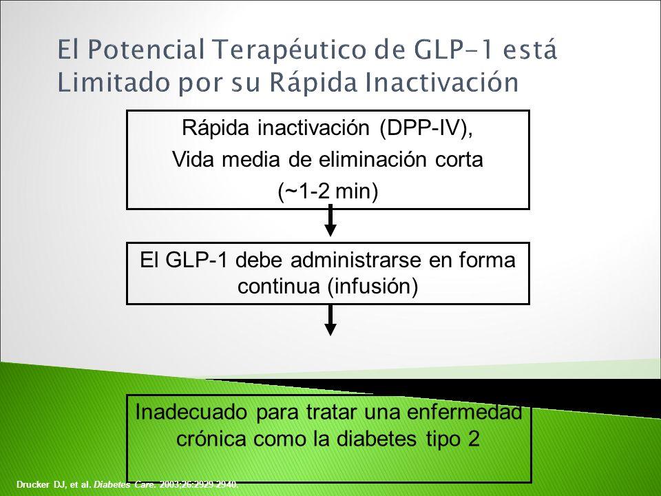 Rápida inactivación (DPP-IV), Vida media de eliminación corta (~1-2 min) El GLP-1 debe administrarse en forma continua (infusión) Inadecuado para trat