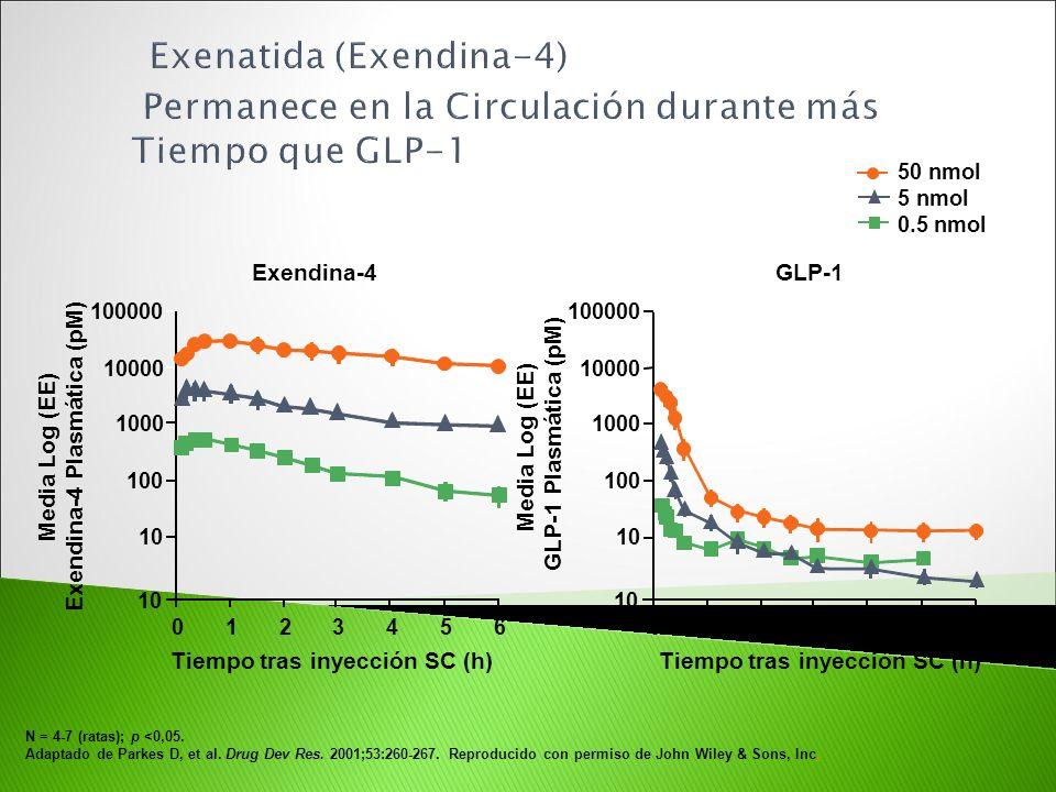 Tiempo tras inyección SC (h) Media Log (EE) GLP-1 Plasmática (pM) 50 nmol 5 nmol 0.5 nmol Tiempo tras inyección SC (h) Exendina-4 GLP-1 0123456 10 100