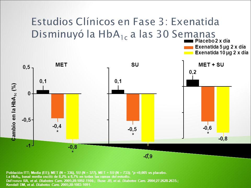 SU MET + SUMET Cambio en la HbA 1c (%) Placebo 2 x día Exenatida 5 µg 2 x día Exenatida 10 µg 2 x día * 0,2 - 0,6 * -0,8 Población ITT; Media (EE); ME