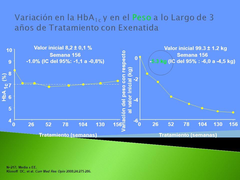 Variación en la HbA 1c y en el Peso a lo Largo de 3 años de Tratamiento con Exenatida Valor inicial 99.3 ± 1.2 kg 0265278104130156 -6 -4 -2 0 Semana 1