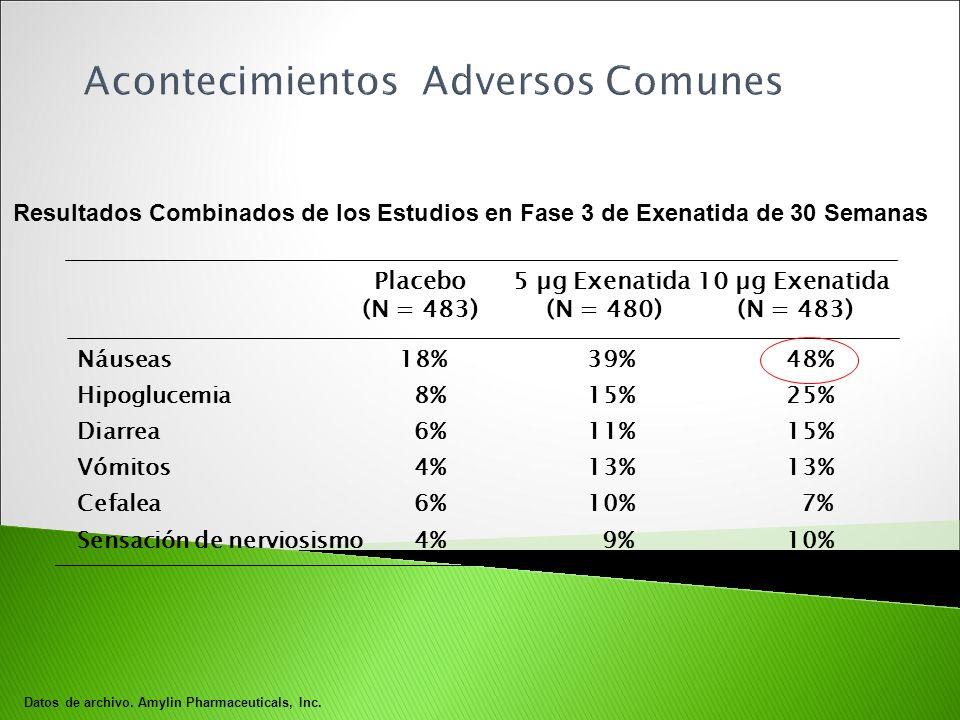 10 µg Exenatida (N = 483) 5 µg Exenatida (N = 480) Placebo (N = 483) Resultados Combinados de los Estudios en Fase 3 de Exenatida de 30 Semanas 25%15%
