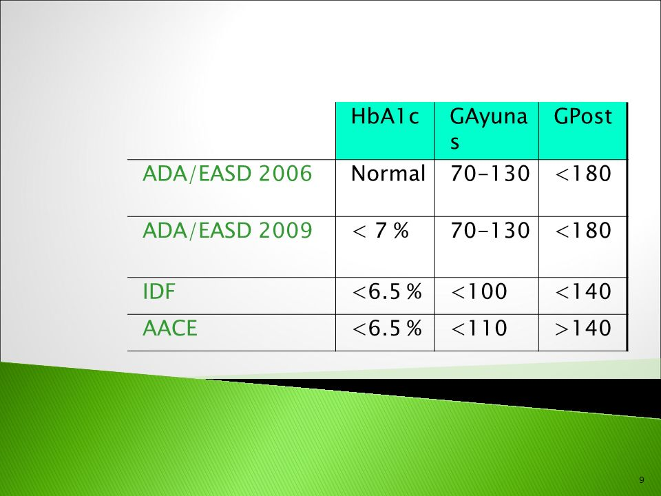 HbA 1c, % 7 6 9 8 10 Media de HbA 1c de los pacientes Duración de la diabetes ADO en monoterapia Dieta y ejercicio Combinación de ADO Aumento de ADO ADO más múltiples inyecciones de insulina diarias ADO más Insulina basal Tiempo 18 ADO = antidiabético oral.