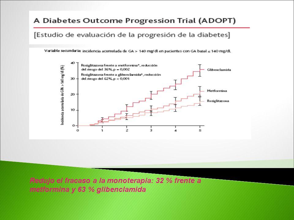 Redujo el fracaso a la monoterapia: 32 % frente a metformina y 63 % glibenclamida