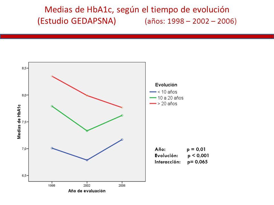 Medias de HbA1c, según el tiempo de evolución (Estudio GEDAPSNA) (años: 1998 – 2002 – 2006) Año: p = 0,01 Evolución: p < 0,001 Interacción: p= 0,065