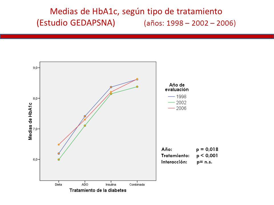 Medias de HbA1c, según tipo de tratamiento (Estudio GEDAPSNA) (años: 1998 – 2002 – 2006) Año: p = 0,018 Tratamiento: p < 0,001 Interacción: p= n.s.