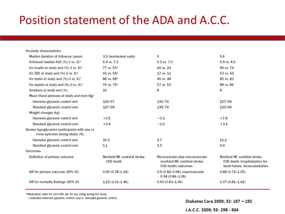 Position statement of the ADA and A.C.C. Diabetes Care 2009; 32: 187 – 192 J.A.C.C. 2009; 53: 298 - 304