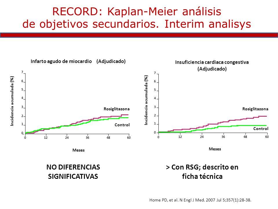 7 6 5 4 3 2 1 0 0 1224364860 Incidencia acumulada (%) Infarto agudo de miocardio (Adjudicado) Rosiglitazona Control Meses 0 7 6 5 4 3 2 1 0 1224364860