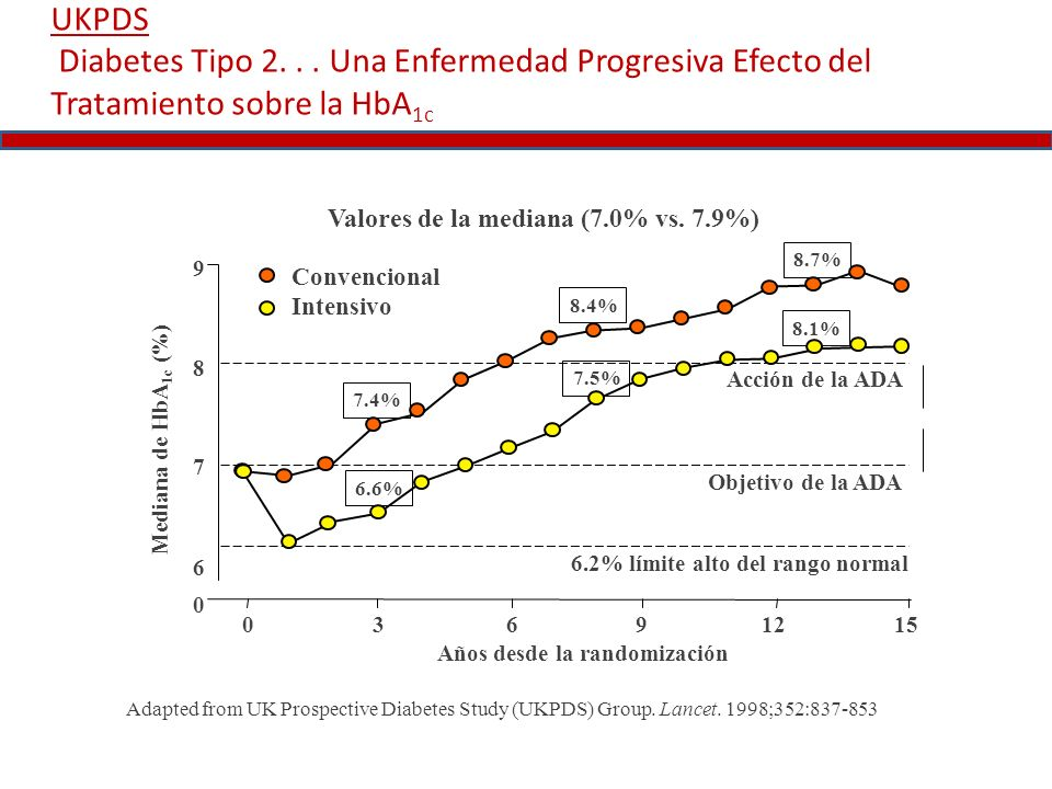 UKPDS Diabetes Tipo 2... Una Enfermedad Progresiva Efecto del Tratamiento sobre la HbA 1c Adapted from UK Prospective Diabetes Study (UKPDS) Group. La