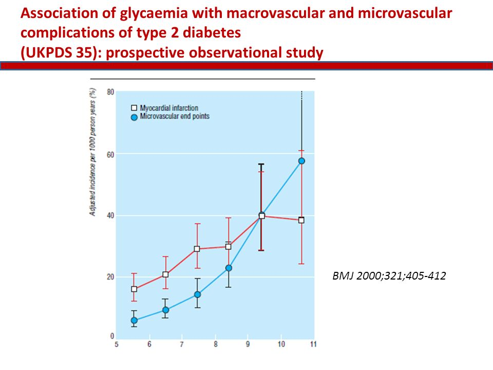 Association of glycaemia with macrovascular and microvascular complications of type 2 diabetes (UKPDS 35): prospective observational study BMJ 2000;32