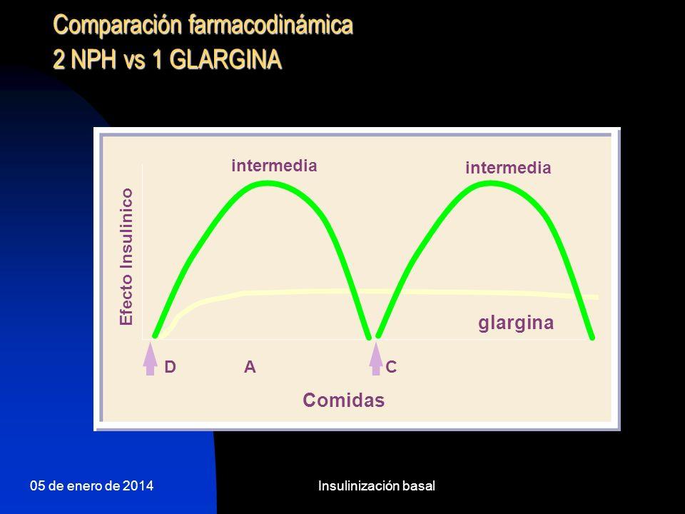 05 de enero de 2014Insulinización basal Pauta convencional (2 mezclas) Programa de tratamiento clásico con mezclas de insulina