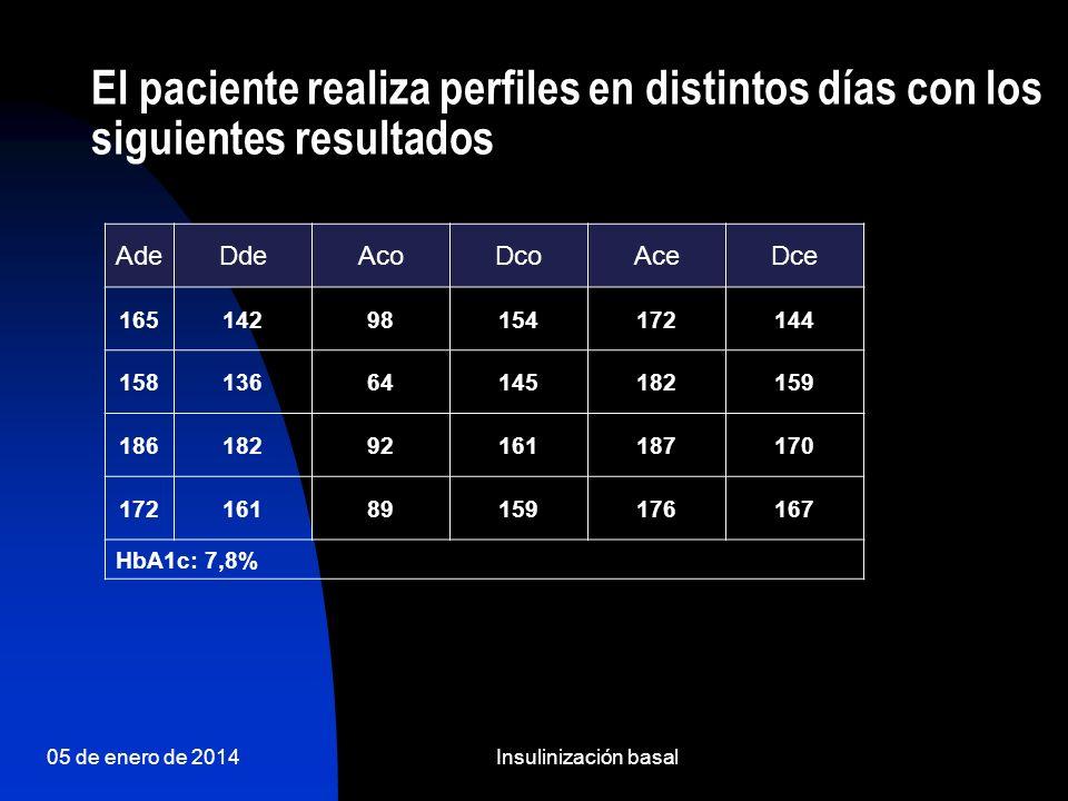 05 de enero de 2014Insulinización basal Analítica Glucemia: 181 mg/dl.