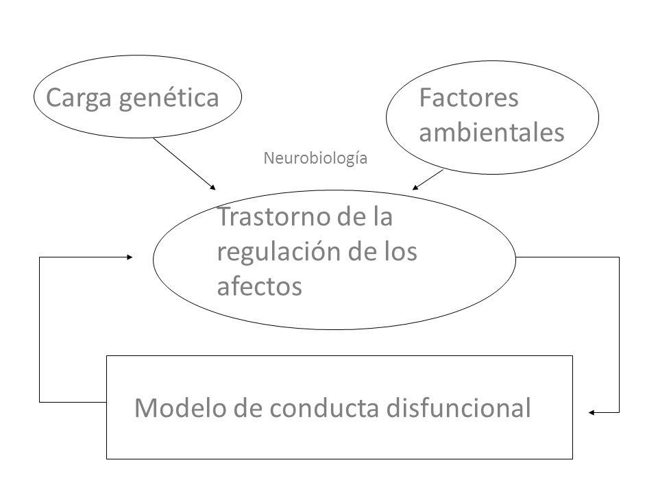 Carga genéticaFactores ambientales Trastorno de la regulación de los afectos Neurobiología Modelo de conducta disfuncional