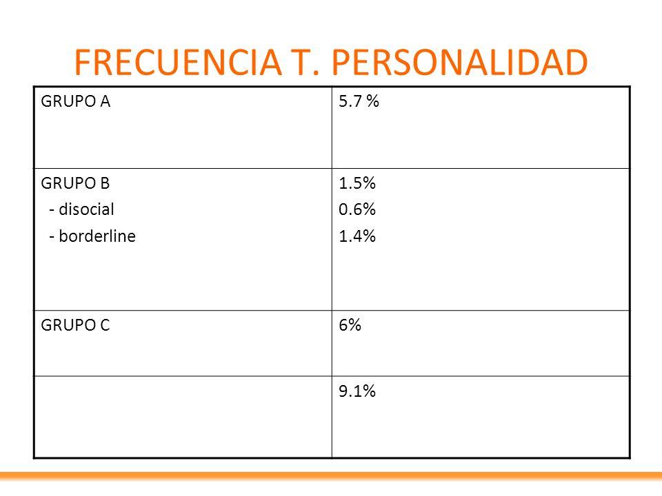 FRECUENCIA T. PERSONALIDAD GRUPO A5.7 % GRUPO B - disocial - borderline 1.5% 0.6% 1.4% GRUPO C6% 9.1%