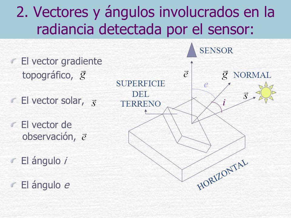 2. Vectores y ángulos involucrados en la radiancia detectada por el sensor: El vector gradiente topográfico, El vector solar, El vector de observación