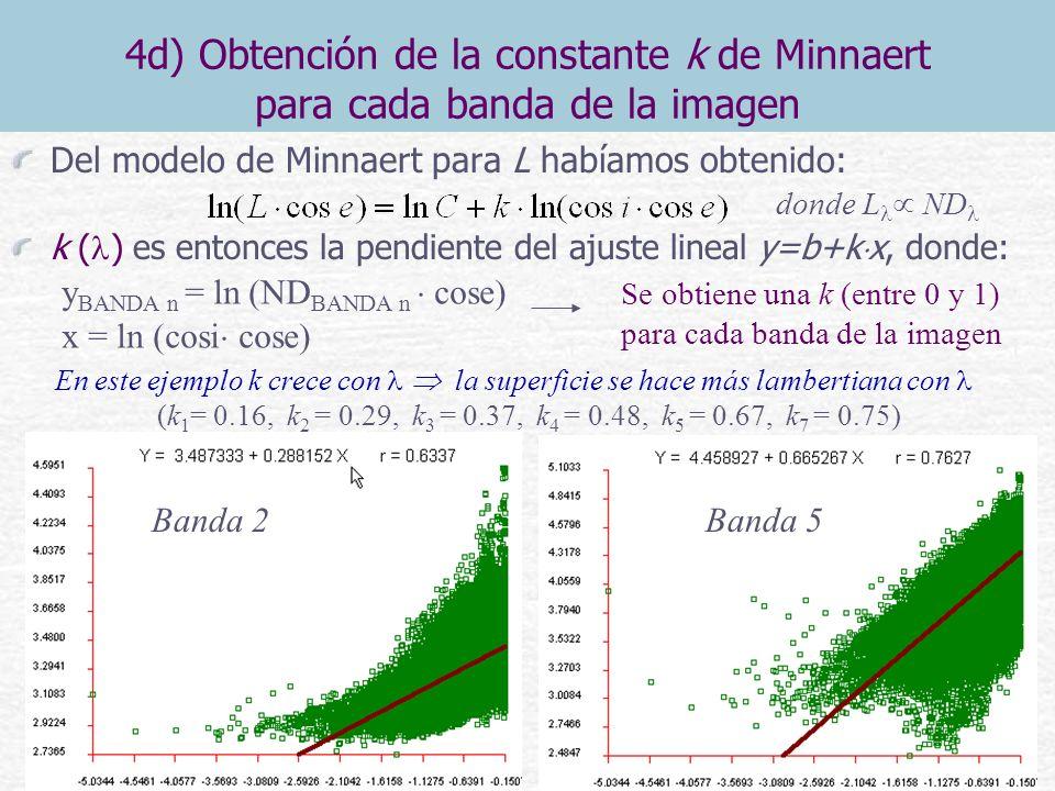 4d) Obtención de la constante k de Minnaert para cada banda de la imagen Del modelo de Minnaert para L habíamos obtenido: k ( ) es entonces la pendien