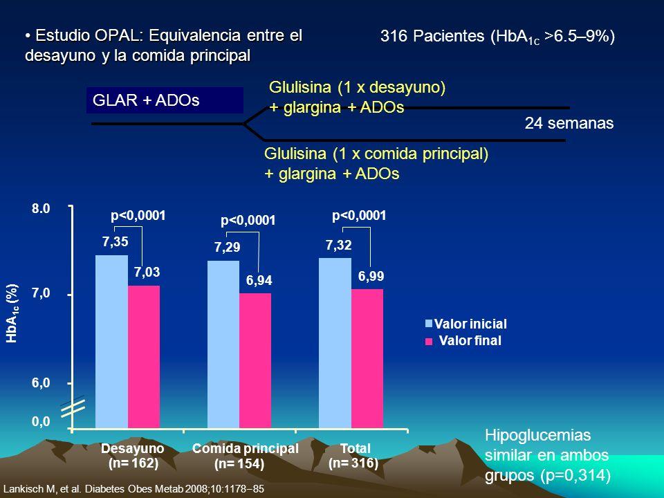 Estudio OPAL: Equivalencia entre el desayuno y la comida principal Estudio OPAL: Equivalencia entre el desayuno y la comida principal 316 Pacientes (H
