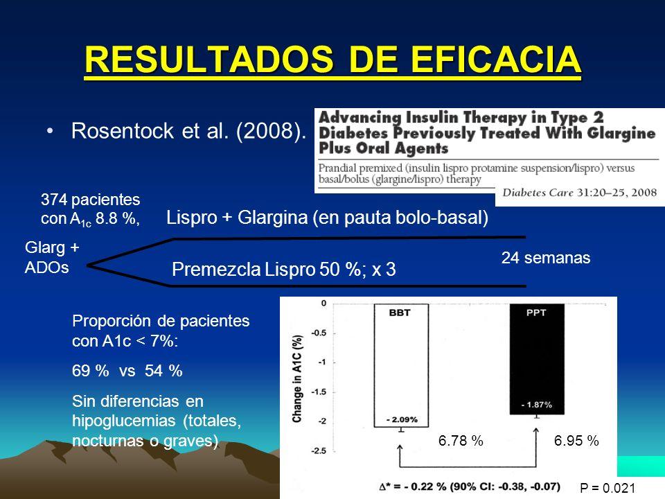 RESULTADOS DE EFICACIA Rosentock et al. (2008). Lispro + Glargina (en pauta bolo-basal) Premezcla Lispro 50 %; x 3 24 semanas 374 pacientes con A 1c 8