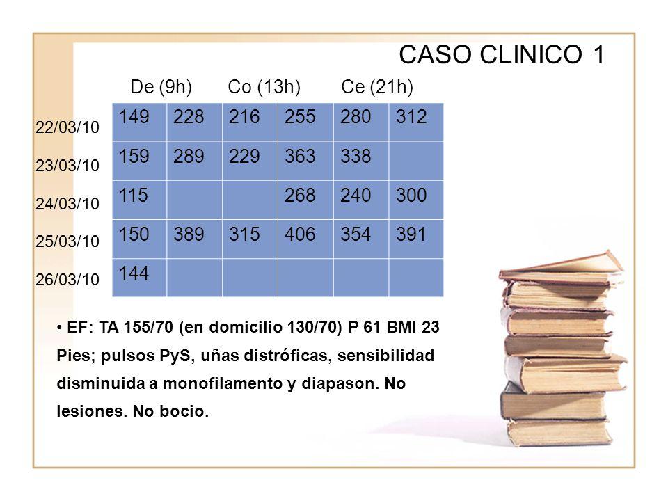 WWWW CASO CLINICO 1 149228216255280312 159289229363338 115268240300 150389315406354391 144 De (9h) Co (13h) Ce (21h) EF: TA 155/70 (en domicilio 130/7