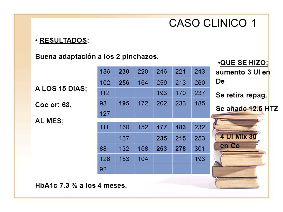CASO CLINICO 1 RESULTADOS: Buena adaptación a los 2 pinchazos. A LOS 15 DIAS; Coc or; 63. AL MES; HbA1c 7.3 % a los 4 meses. 136230220246221243 102256