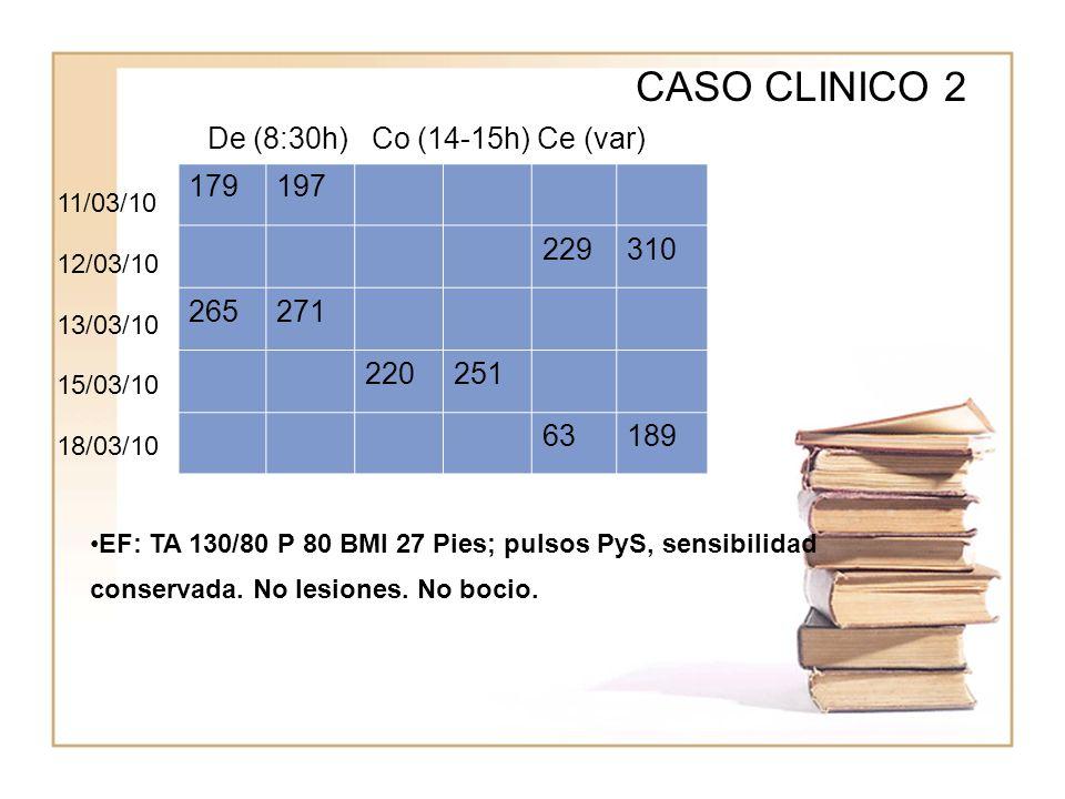 WWWW CASO CLINICO 2 EF: TA 130/80 P 80 BMI 27 Pies; pulsos PyS, sensibilidad conservada. No lesiones. No bocio. WWWW 179197 229310 265271 220251 63189