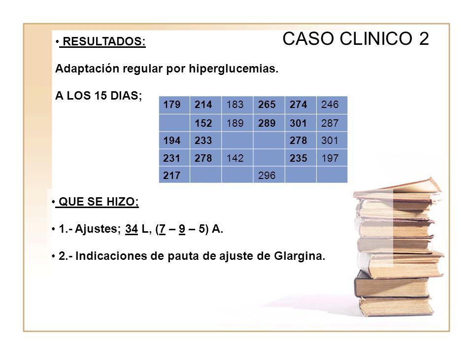 WWWW CASO CLINICO 2 RESULTADOS: Adaptación regular por hiperglucemias. A LOS 15 DIAS; 179214183265274246 152189289301287 194233278301 231278142235197