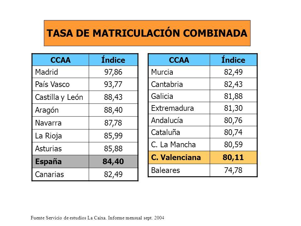 CCAAÍndice Madrid97,86 País Vasco93,77 Castilla y León88,43 Aragón88,40 Navarra87,78 La Rioja85,99 Asturias85,88 España84,40 Canarias82,49 TASA DE MATRICULACIÓN COMBINADA Fuente Servicio de estudios La Caixa.
