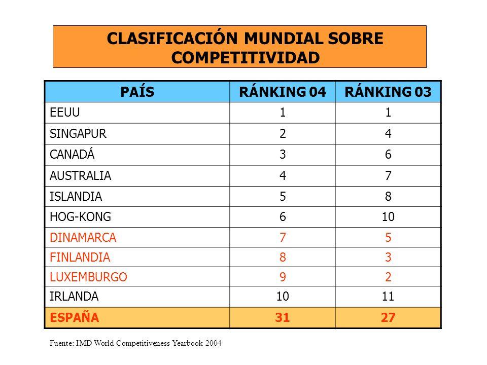 PAÍSRÁNKING 04RÁNKING 03 EEUU11 SINGAPUR24 CANADÁ36 AUSTRALIA47 ISLANDIA58 HOG-KONG610 DINAMARCA75 FINLANDIA83 LUXEMBURGO92 IRLANDA1011 ESPAÑA3127 CLASIFICACIÓN MUNDIAL SOBRE COMPETITIVIDAD Fuente: IMD World Competitiveness Yearbook 2004