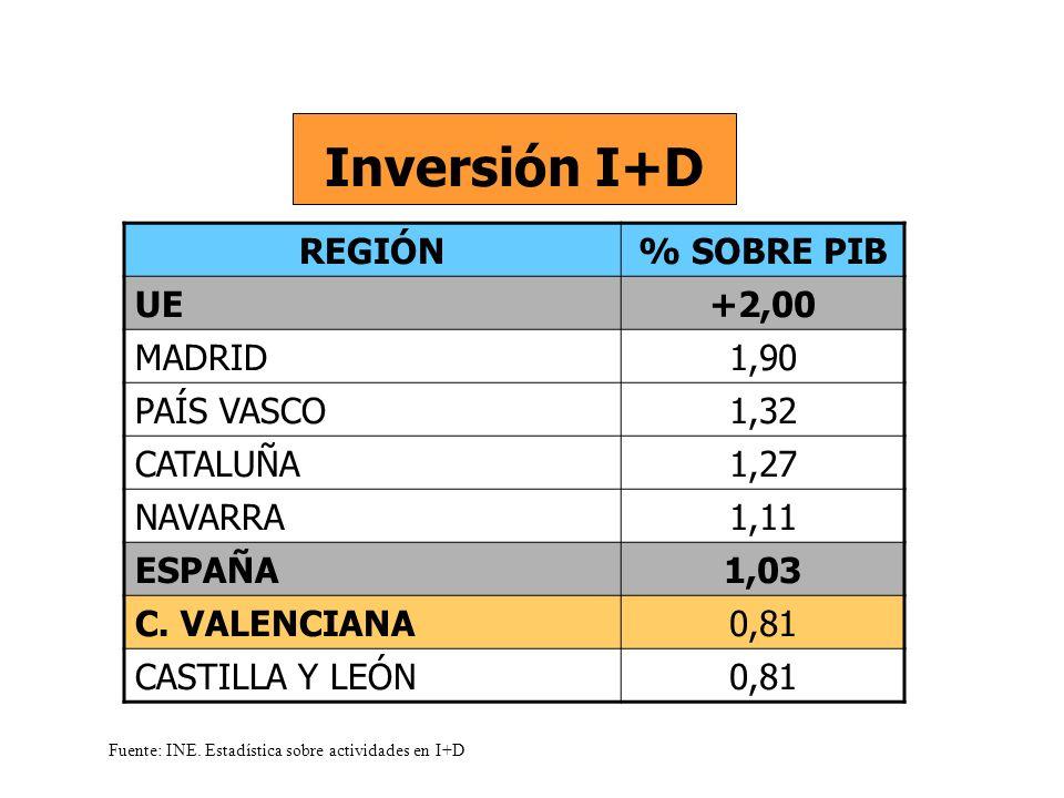 REGIÓN% SOBRE PIB UE+2,00 MADRID1,90 PAÍS VASCO1,32 CATALUÑA1,27 NAVARRA1,11 ESPAÑA1,03 C.
