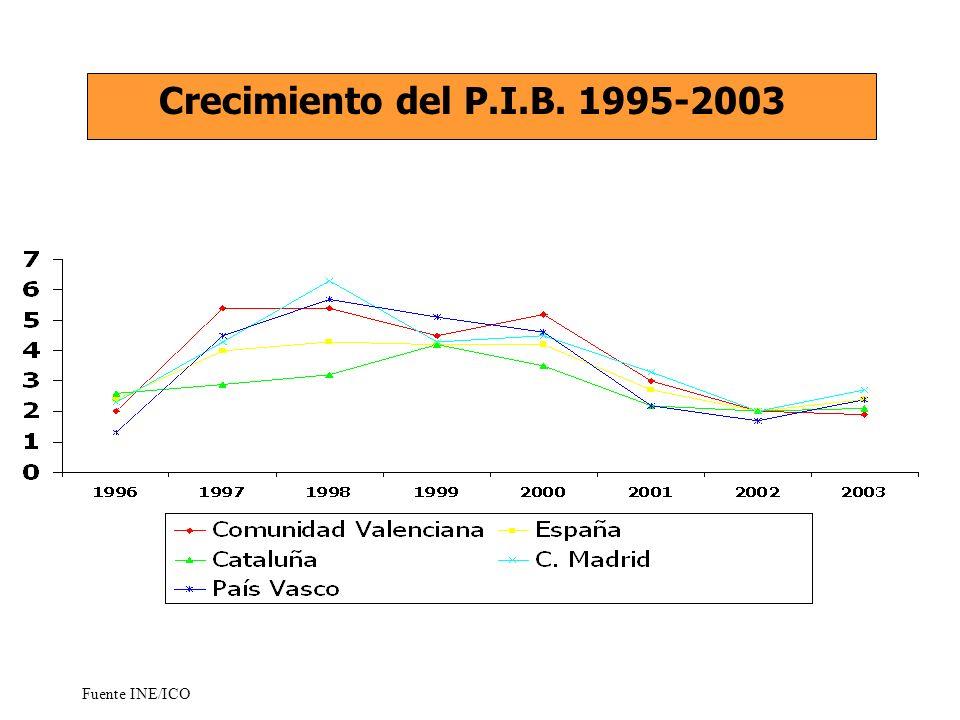 Crecimiento del P.I.B. 1995-2003 Fuente INE/ICO