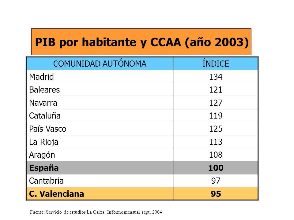 COMUNIDAD AUTÓNOMAÍNDICE Madrid134 Baleares121 Navarra127 Cataluña119 País Vasco125 La Rioja113 Aragón108 España100 Cantabria97 C.