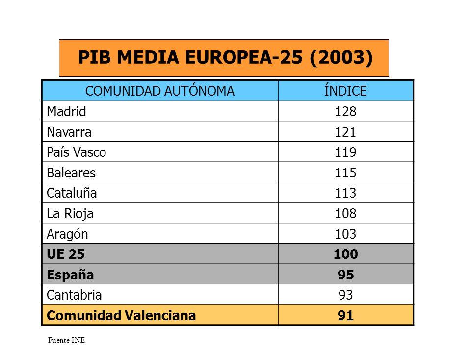 COMUNIDAD AUTÓNOMANIVEL DE RENTA Navarra9 País Vasco9 Baleares8 Cataluña8 Madrid8 Aragón7 La Rioja7 Cantabria6 Castilla y León6 Comunidad Valenciana6 NIVEL ECONÓMICO (2003) Fuente: Anuario económico de España 2003.