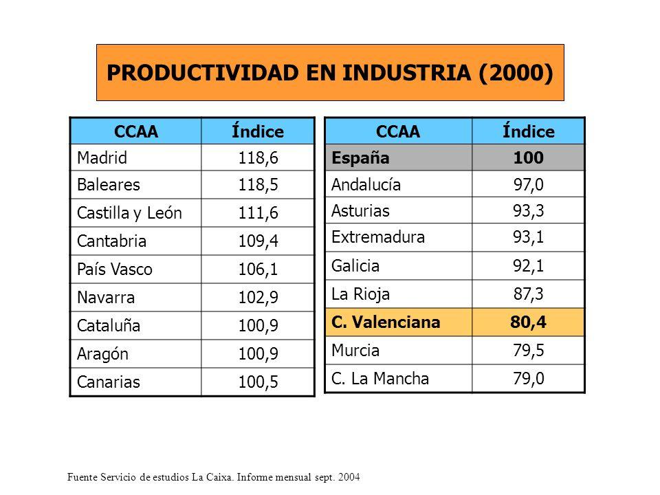 CCAAÍndice Madrid118,6 Baleares118,5 Castilla y León111,6 Cantabria109,4 País Vasco106,1 Navarra102,9 Cataluña100,9 Aragón100,9 Canarias100,5 PRODUCTIVIDAD EN INDUSTRIA (2000) Fuente Servicio de estudios La Caixa.