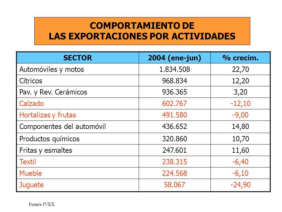 SECTOR2004 (ene-jun)% crecim. Automóviles y motos1.834.50822,70 Cítricos968.83412,20 Pav.