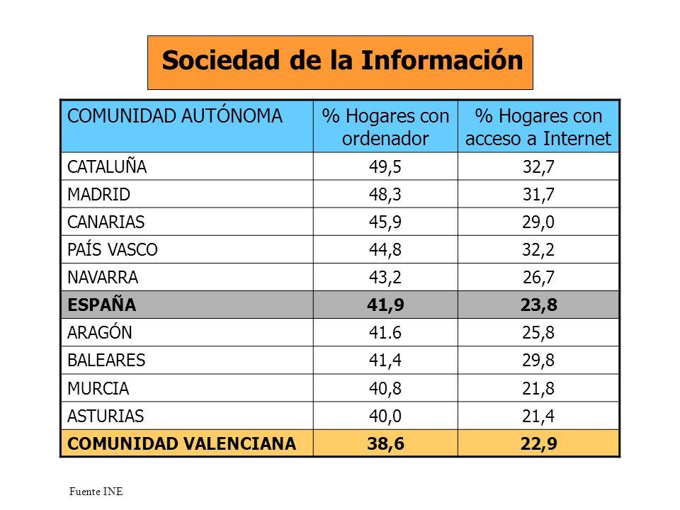 COMUNIDAD AUTÓNOMA% Hogares con ordenador % Hogares con acceso a Internet CATALUÑA49,532,7 MADRID48,331,7 CANARIAS45,929,0 PAÍS VASCO44,832,2 NAVARRA43,226,7 ESPAÑA41,923,8 ARAGÓN41.625,8 BALEARES41,429,8 MURCIA40,821,8 ASTURIAS40,021,4 COMUNIDAD VALENCIANA38,622,9 Sociedad de la Información Fuente INE