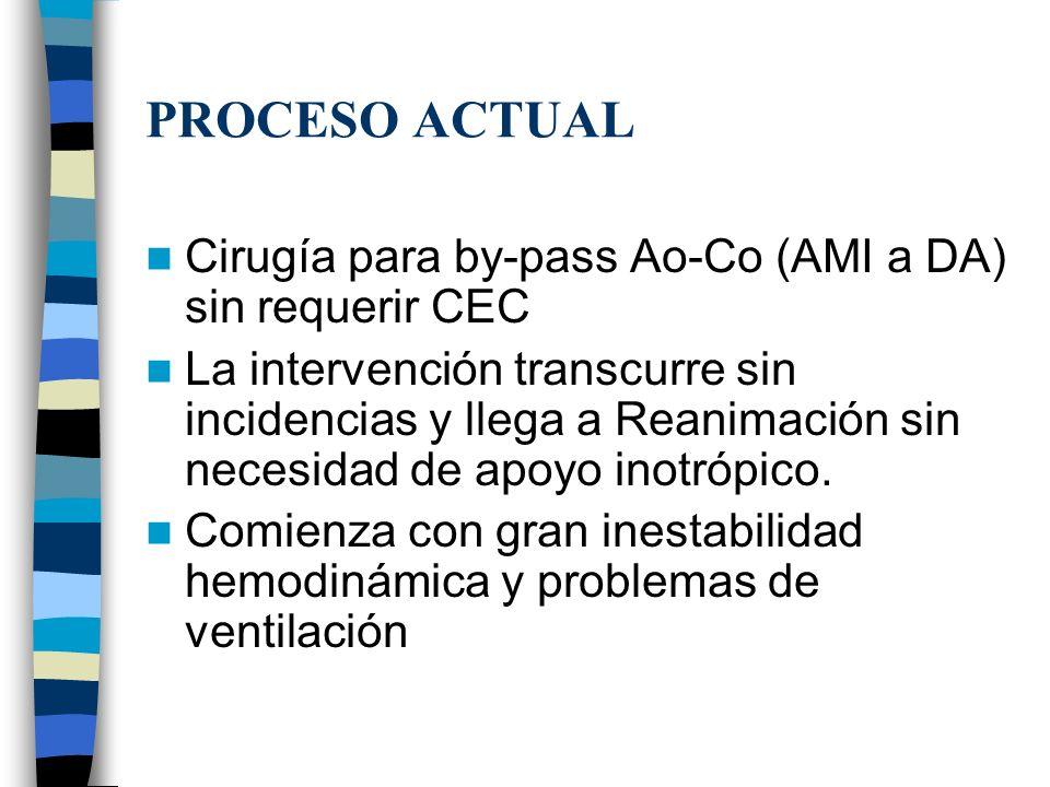 PROCESO ACTUAL Cirugía para by-pass Ao-Co (AMI a DA) sin requerir CEC La intervención transcurre sin incidencias y llega a Reanimación sin necesidad d