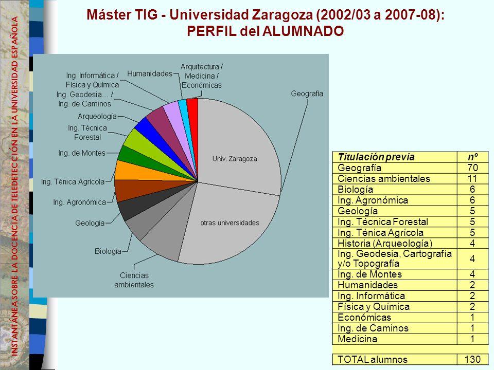 Máster TIG - Universidad Zaragoza (2002/03 a 2007-08): PERFIL del ALUMNADO Titulación previanº Geografía70 Ciencias ambientales11 Biología6 Ing.